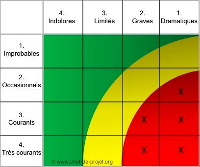 La table de gestion des risques (heat map)
