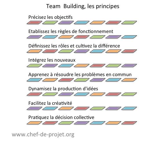 Team Building les principes