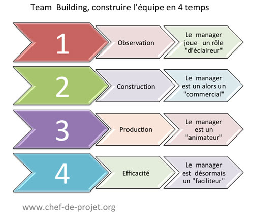 team building, les 4 temps