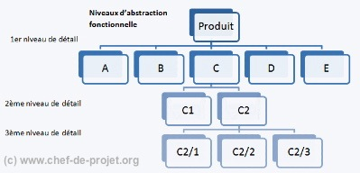 WBS Work Breakdown Structure
