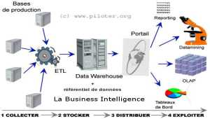 Business Intelligence, Architecture du SID