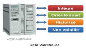 Data Warehouse, Entrepôt de données