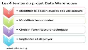 Le projet Data Warehouse, un processus continu