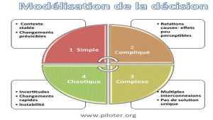 Modélisation de la décision, simple ou complexe