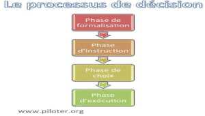 Quel est le processus de décision en entreprise ?