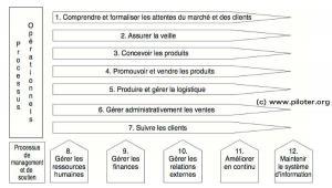 Comment Etablir la Cartographie des Processus
