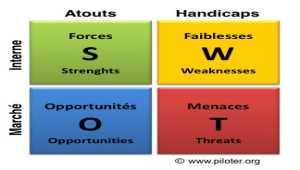 Analyse SWOT, l'outil stratégique