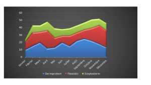 Choisir le bon graphique  Excel