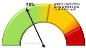 Graphiques Excel et  Indicateurs de Performance KPI