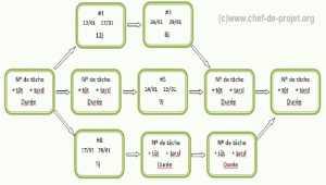 Comment faire un diagramme PERT ?