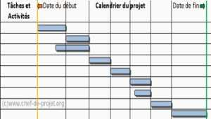 Comment faire un diagramme de Gantt ?