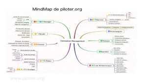 Organiser ses idées avec le  Mindmap