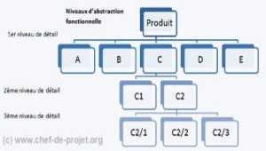 Le WBS, Work Breakdown Structure  du PMI, expliqué