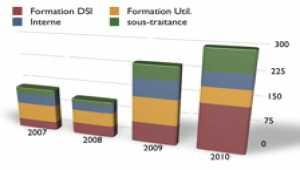 Les indicateurs de performance de la DSI