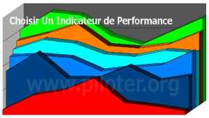 Choisir un indicateur de performance clé KPI