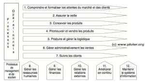 Comment Établir la Cartographie des Processus