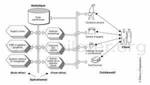 Définition du CRM Customer Relationship Management