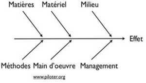 Qu'est-ce qu'un diagramme Ishikawa ?