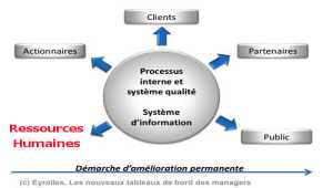 Performance  des Ressources Humaines