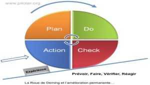 Qu'est-ce que la  Roue de Deming PDCA ?