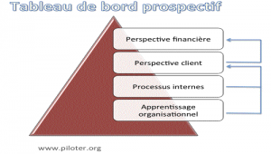 Balanced Scorecard ou tableau de bord ?
